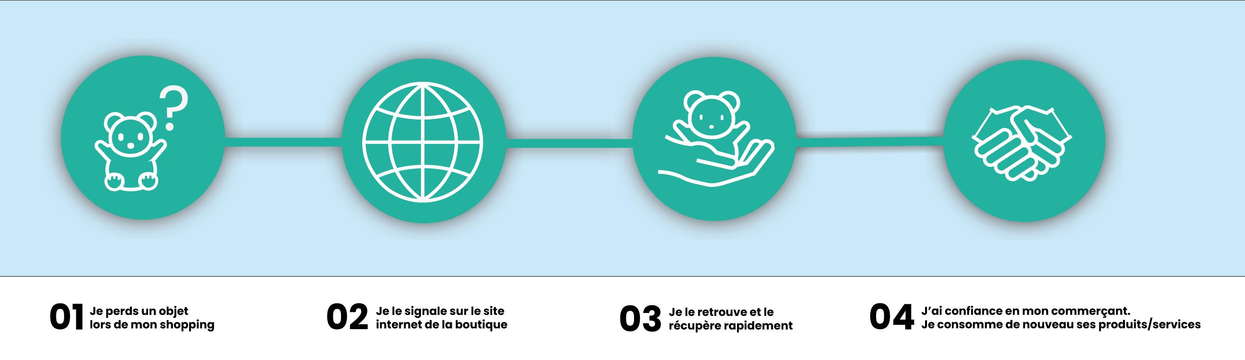 infographie Troov.com gestion d'objets trouvés et expérience client